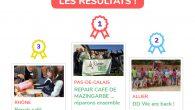 """Le projet de la Junior Association """"DD We are back"""" porté par le centre social VIVA Sioule depuis trois années déjà, a été présenté par les jeunes devant le jury […]"""